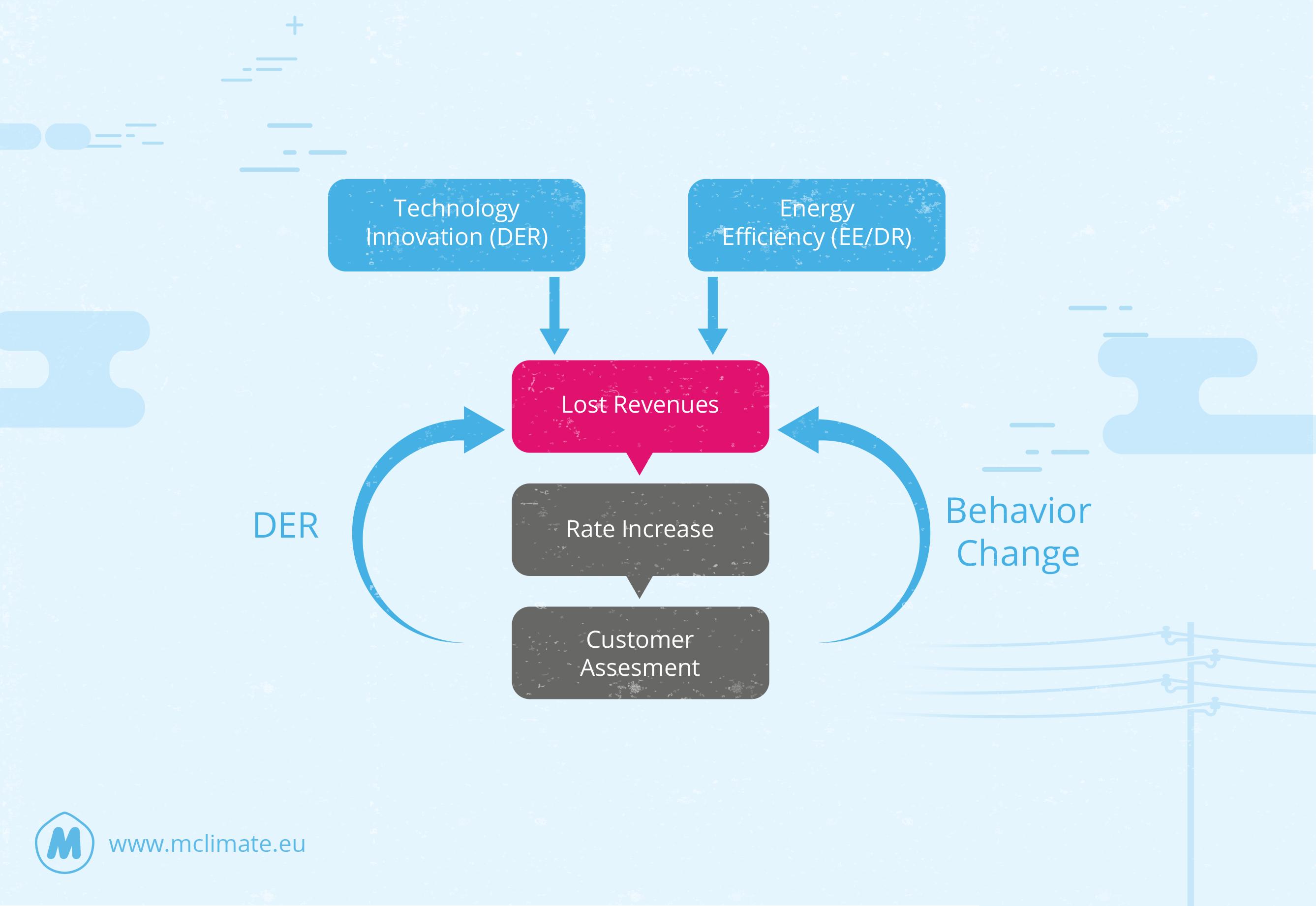 utility future demand response